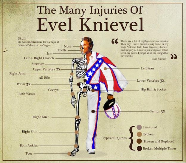 Les blessures de Evel Knievel